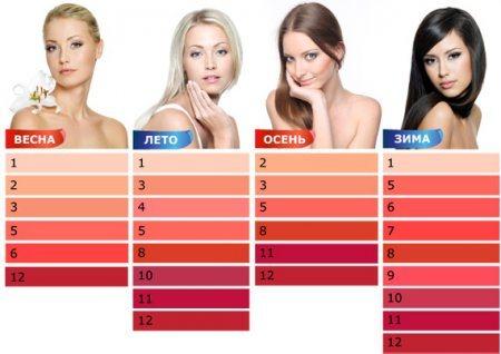 Определите Ваш цветотип кожи